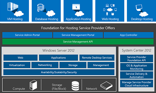 Azure Infrastructure Services